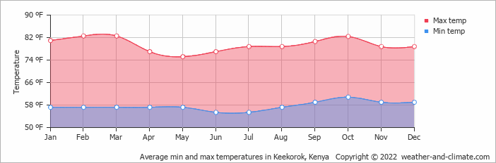 Average min and max temperatures in Masai Mara, Kenya
