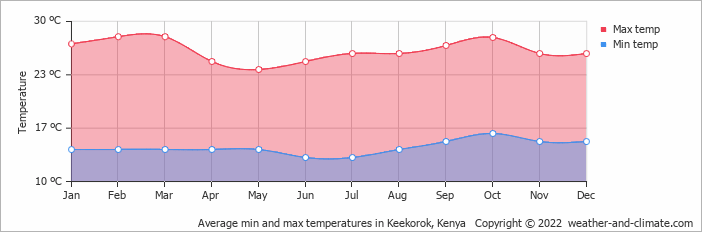 Average min and max temperatures in Nakuru, Kenya   Copyright © 2019 www.weather-and-climate.com