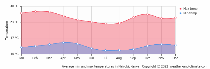 Average min and max temperatures in Nairobi, Kenya   Copyright © 2019 www.weather-and-climate.com