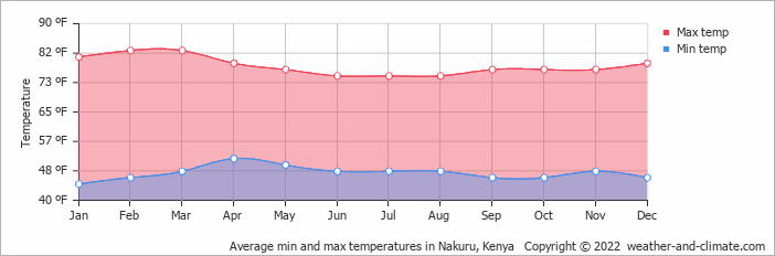 Average min and max temperatures in Nakuru, Kenya   Copyright © 2017 www.weather-and-climate.com