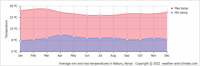 Average min and max temperatures in Nakuru, Kenya   Copyright © 2015 www.weather-and-climate.com