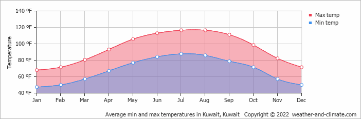 Average min and max temperatures in Kuwait, Kuwait   Copyright © 2017 www.weather-and-climate.com