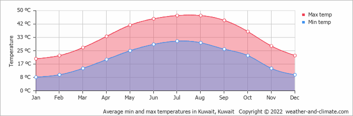 Average min and max temperatures in Kuwait, Kuwait   Copyright © 2020 www.weather-and-climate.com