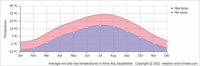 Average min and max temperatures in Alma Ata, Kazakhstan   Copyright © 2020 www.weather-and-climate.com