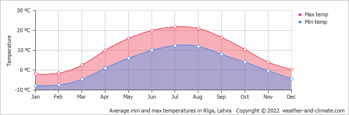 Average min and max temperatures in Rīga, Latvia   Copyright © 2019 www.weather-and-climate.com