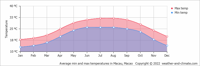 Average min and max temperatures in Macau, Macao   Copyright © 2020 www.weather-and-climate.com