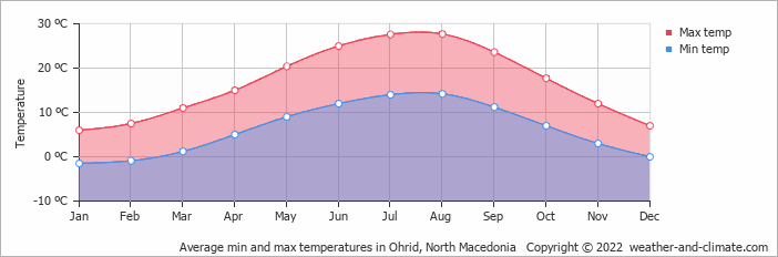 Average min and max temperatures in Ohrid, Macedonia