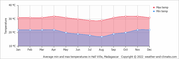 Average min and max temperatures in Ambatoloaka, Madagascar