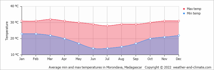 Average min and max temperatures in Morondava, Madagascar