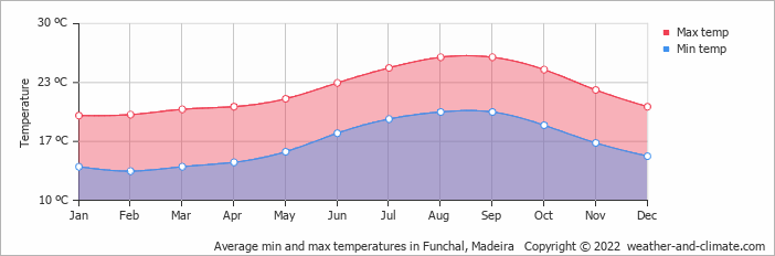 Average min and max temperatures in Funchal, Madeira   Copyright © 2019 www.weather-and-climate.com