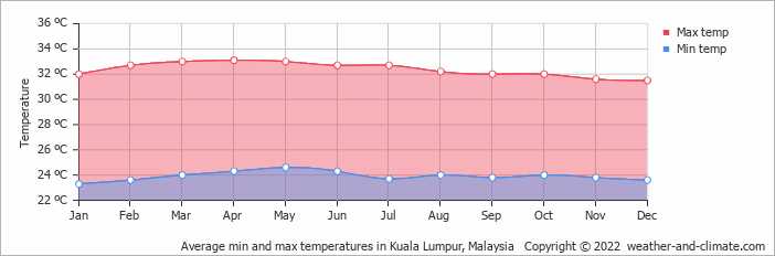 Average min and max temperatures in Kuala Lumpur, Malaysia   Copyright © 2013 www.weather-and-climate.com