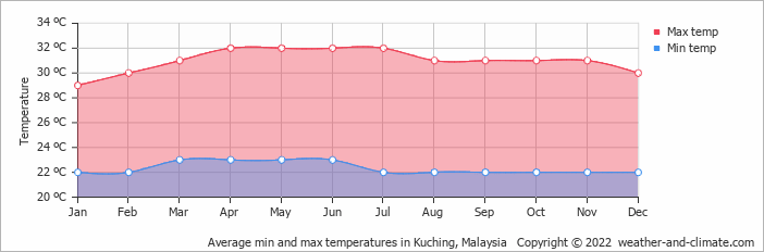 Average min and max temperatures in Kuching, Malaysia   Copyright © 2020 www.weather-and-climate.com