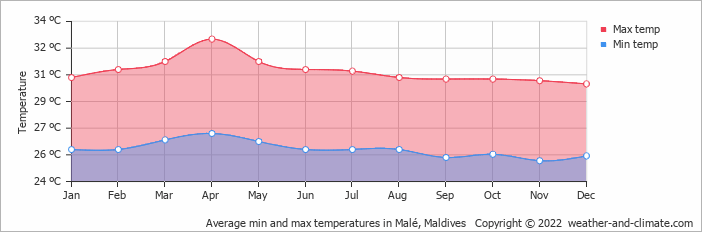 Average min and max temperatures in Malé, Maldives   Copyright © 2020 www.weather-and-climate.com