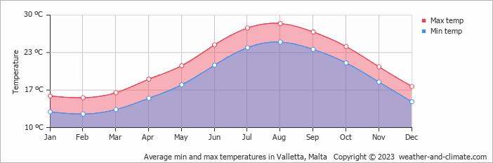 Average min and max temperatures in Valletta, Malta