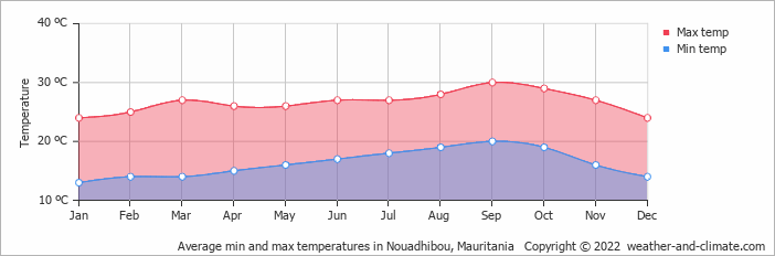 Average min and max temperatures in Nouadhibou, Mauritania   Copyright © 2020 www.weather-and-climate.com
