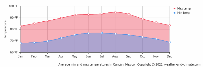 Average min and max temperatures in Cancún, Mexico