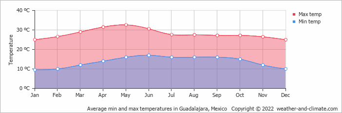 Average min and max temperatures in Guadalajara, Mexico   Copyright © 2013 www.weather-and-climate.com