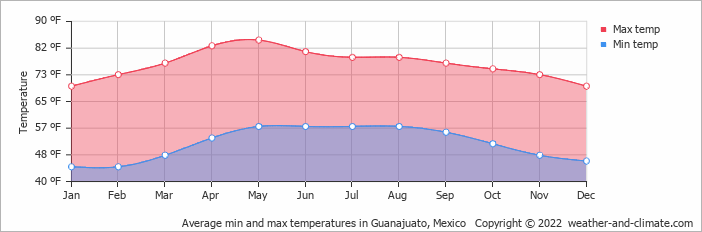 Average min and max temperatures in Guanajuato, Mexico   Copyright © 2019 www.weather-and-climate.com