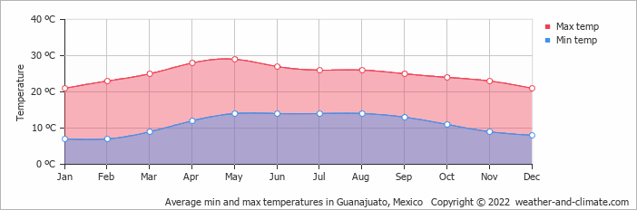 Weather And Climate Monthly Averages Guanajuato Mexico - Mexico climate map