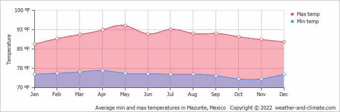 Average min and max temperatures in Mazunte, Mexico   Copyright © 2020 www.weather-and-climate.com