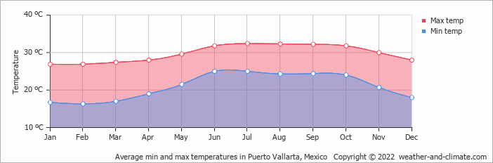 Average min and max temperatures in Puerto Vallarta, Mexico   Copyright © 2019 www.weather-and-climate.com