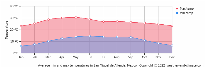 Average min and max temperatures in San Miguel de Allende, Mexico