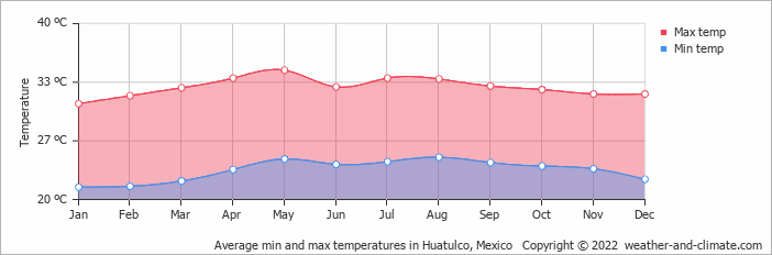 Average min and max temperatures in Mazunte, Mexico   Copyright © 2019 www.weather-and-climate.com