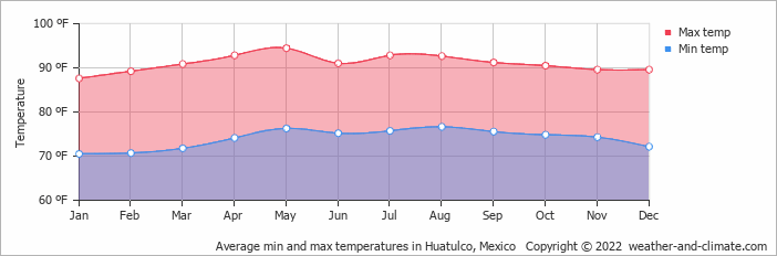 Average min and max temperatures in Tangolunda, Mexico