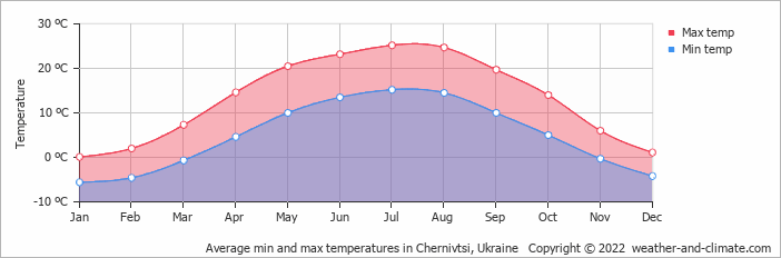 Average min and max temperatures in Iaşi, Romania   Copyright © 2020 www.weather-and-climate.com