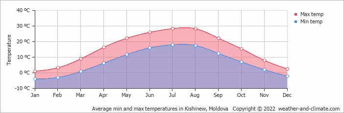 Average min and max temperatures in Kishinew, Moldova   Copyright © 2020 www.weather-and-climate.com