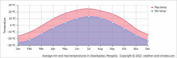 Average min and max temperatures in Ulaanbaatar, Mongolia   Copyright © 2020 www.weather-and-climate.com