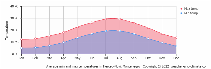Average min and max temperatures in Herceg-Novi, Montenegro   Copyright © 2013 www.weather-and-climate.com