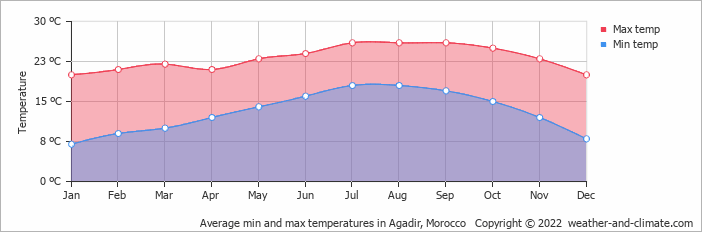 Average min and max temperatures in Ifni, Morocco   Copyright © 2019 www.weather-and-climate.com