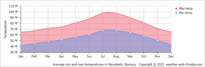 Average min and max temperatures in Marrakech, Morocco   Copyright © 2020 www.weather-and-climate.com
