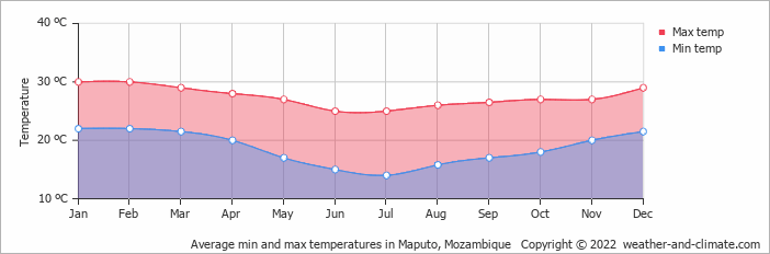Average min and max temperatures in Maputo, Mozambique   Copyright © 2019 www.weather-and-climate.com