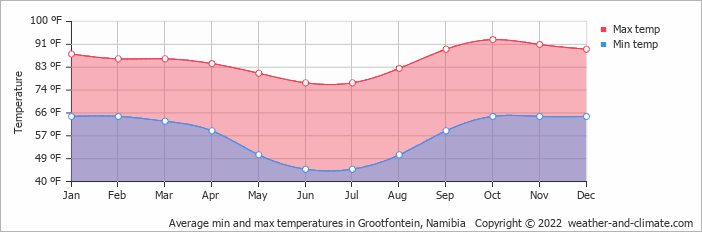 Average min and max temperatures in Grootfontein, Namibia   Copyright © 2018 www.weather-and-climate.com