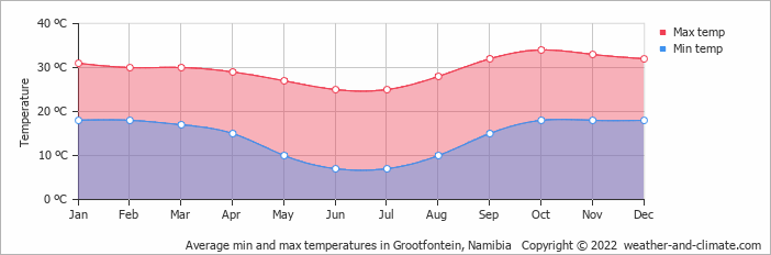 Average min and max temperatures in Grootfontein, Namibia   Copyright © 2017 www.weather-and-climate.com