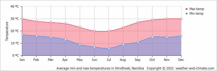 Average min and max temperatures in Windhoek, Namibia