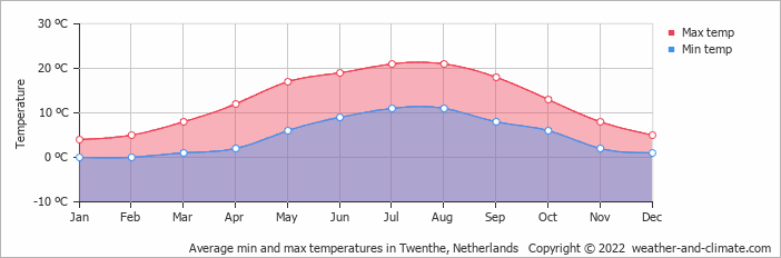 Average min and max temperatures in Assen, Netherlands   Copyright © 2020 www.weather-and-climate.com