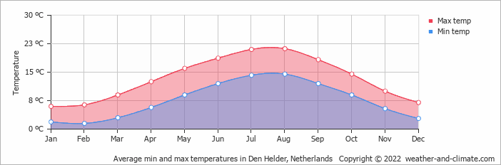 Average min and max temperatures in De Kooy, Netherlands   Copyright © 2019 www.weather-and-climate.com