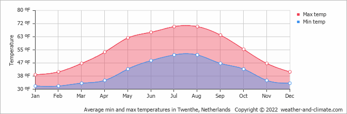 Average min and max temperatures in Assen, Netherlands   Copyright © 2019 www.weather-and-climate.com