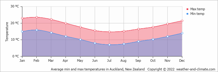 Climate and average monthly weather in auckland new zealand - What is the weather in port elizabeth ...