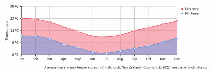 Average min and max temperatures in Christchurch, New Zealand   Copyright © 2019 www.weather-and-climate.com