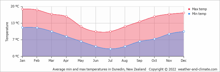 Average min and max temperatures in Dunedin, New Zealand   Copyright © 2018 www.weather-and-climate.com