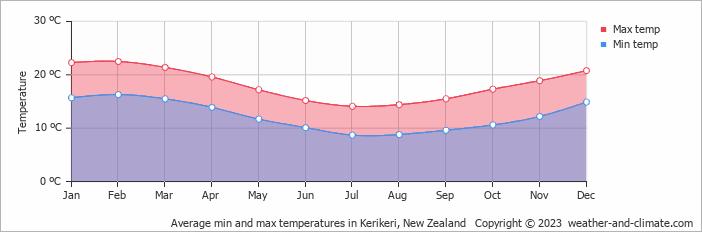 Kerikeri New Zealand  City pictures : Weather and Climate: Kerikeri, New Zealand, average monthly , Rainfall ...