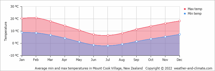 Average min and max temperatures in Wanaka, New Zealand   Copyright © 2020 www.weather-and-climate.com