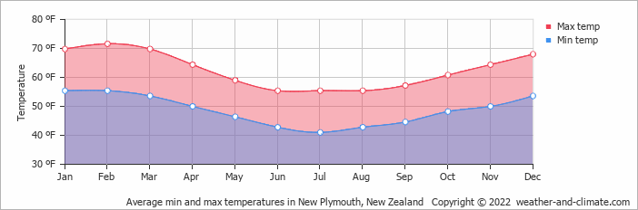 Average min and max temperatures in New Plymouth, New Zealand   Copyright © 2015 www.weather-and-climate.com