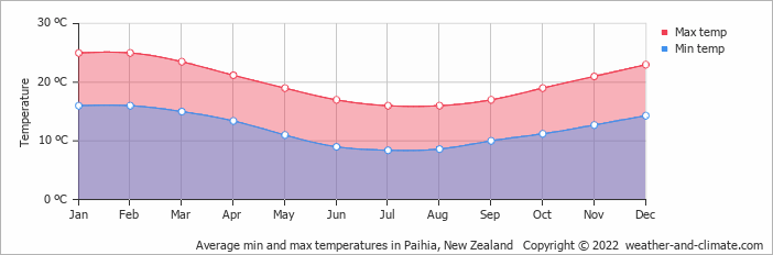 Average monthly temperature in Russell (Northland), New Zealand ...