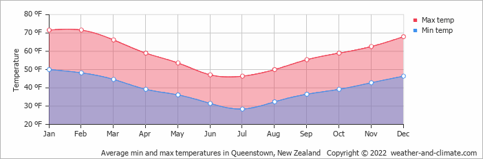 average monthly temperature in te anau southland new. Black Bedroom Furniture Sets. Home Design Ideas