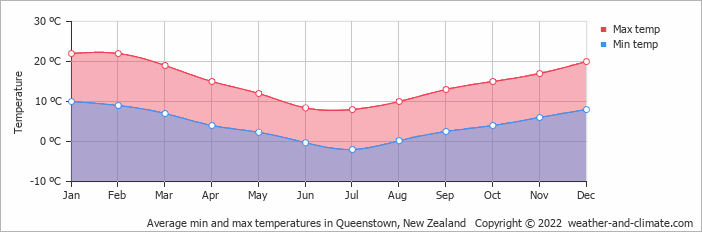 climate and average monthly weather in te anau new zealand. Black Bedroom Furniture Sets. Home Design Ideas